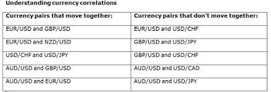 forex pairs correlation table understanding currency pairs correlation for forex trading market