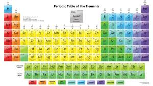 high chemistry periodic table periodic table of elements rows and columns fresh high