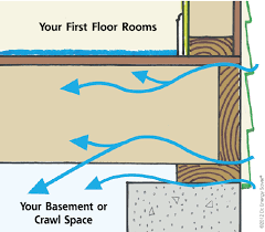crawl space sealing crawl space insulation contractor serving