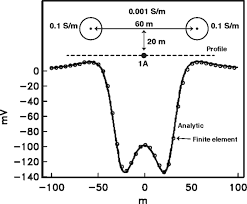 the direct current response of electrically conducting fractures