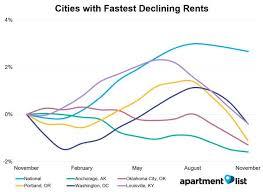 december 2017 united states rent report apartment list
