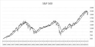 follow stock market trends u2013 moving average