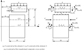 long term behavior of prestressed old new concrete composite beams