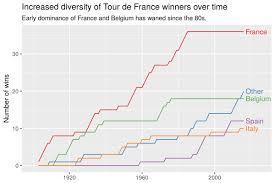 Map Of Tour De France by Week 28 U2013 The Tour De France Makeover Monday