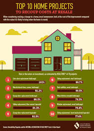 infographic california real estate market improvingthe venice real estate tips top 10 home projects to recoup costs