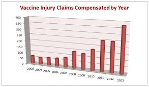 Vaccine Injury Table Opinions On Vaccine Court