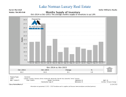 how to sell home decor online lake norman luxury homes part real estate for sale july arafen