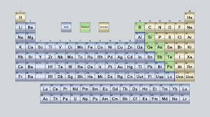 why is the periodic table called periodic why is the periodic table called periodic beautiful what are the