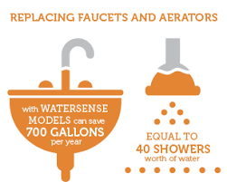 Faucets And Fixtures Orange Bathroom Faucets Watersense Us Epa