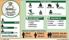 national bureau of statistics judges most corrupt officials in nigeria bureau of