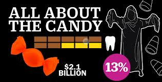 halloween candy and trick or treating by the numbers money