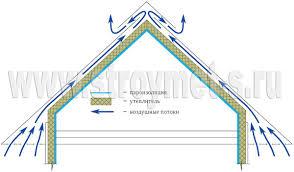 isoler un garage pour faire une chambre isoler sol garage pour faire chambre 0 mots cl233s isolant mur