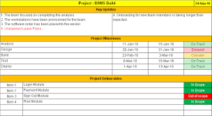 project management status report template best template examples