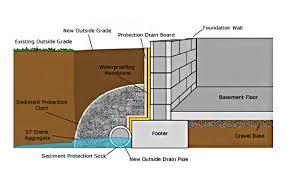 Basement Waterproofing Methods by Basement Waterproofing U0026 Foundation Repair In Mississauga
