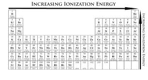 How Does The Modern Periodic Table Arrange Elements How Would You Arrange The Following Elements In Order Of