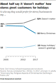 5 facts about in america pew research center