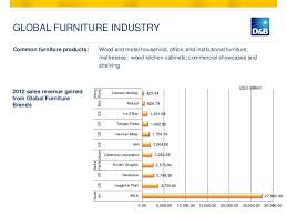 kitchen cabinet industry statistics industry vietnam summary global market outlook