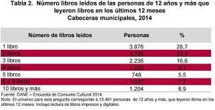 colombia libro de lectura grado 6 qué leen los jóvenes de bogotá un análisis de tendencias