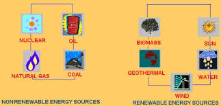 reference library science sources of stored energy