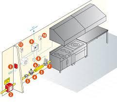 ventilation cuisine gaz les grandes cuisines des erp delclim