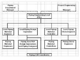 piping design engineer job description piping designers com blog 1c thoughts on job descriptions