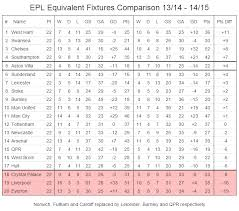 Premier League Table Premier League Table Equivalent Fixtures Comparison After 22
