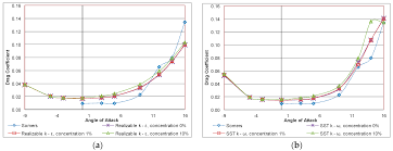 computation free full text aerodynamic performance of a nrel