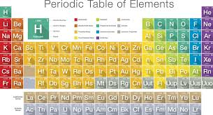 periodic table of elements test periodic table of elements test awesome law of constant position in