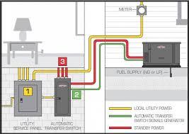wiring diagram for a generac transfer switch u2013 readingrat net