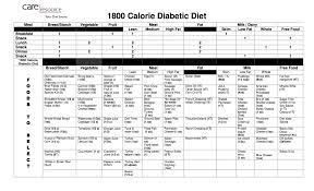 diet planner template crazy review week 1 diabetic 1500 calorie meal plan diabetic 1500 calorie meal plan