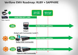 verifone ruby processing solutions ruby systems