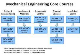 Best Mechanical Engineering Resume by Education Required For Mechanical Engineer The Best Engine In 2017