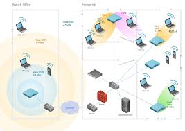 home wireless network design diagram home wireless network design network diagram software home area