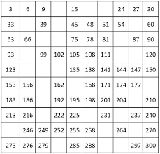 number charts counting by 3 from 3 to 300