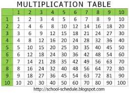 Division Table Chart Buy Division Table Chart 1 100 Print Posters On Wallpart
