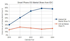 android vs iphone market apple ios versus android is this the turn of the tide apple