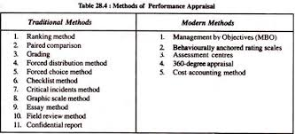 performance appraisal methods traditional and modern methods
