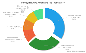 43 of americans file taxes from the comfort of their home survey