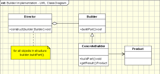 builder pattern in java 8 builder pattern object oriented design