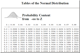 Normal Distribution Table Calculator Percentilestable 13 Png Imgmax U003d800