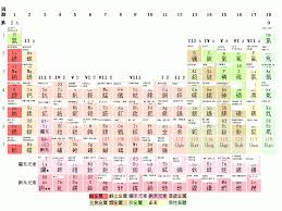 Al On Periodic Table File Periodic Table Of Rock Png Wikipedia