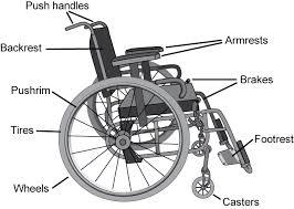 the manual wheelchair