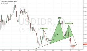 Usd To Idr Usdidr Chart Rate And Analysis Tradingview