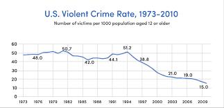 us bureau of justice u s crime rates source gallup bureau of justice