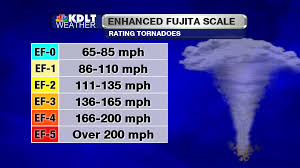 best 25 enhanced fujita scale ideas on pinterest fujita scale