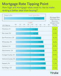 rent vs buy be haunted by prices not rates trulia u0027s blog