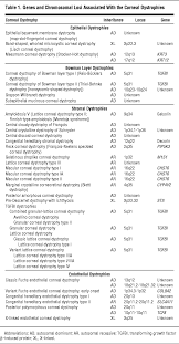 Map Dot Dystrophy Elucidating The Molecular Genetic Basis Of The Corneal Dystrophies