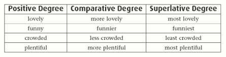 english chamber comparison of adjectives part 2 irregular