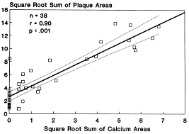square root of 289 coronary artery calcium area by electron beam computed tomography