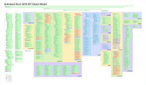coder class the building coder no revit api class diagram